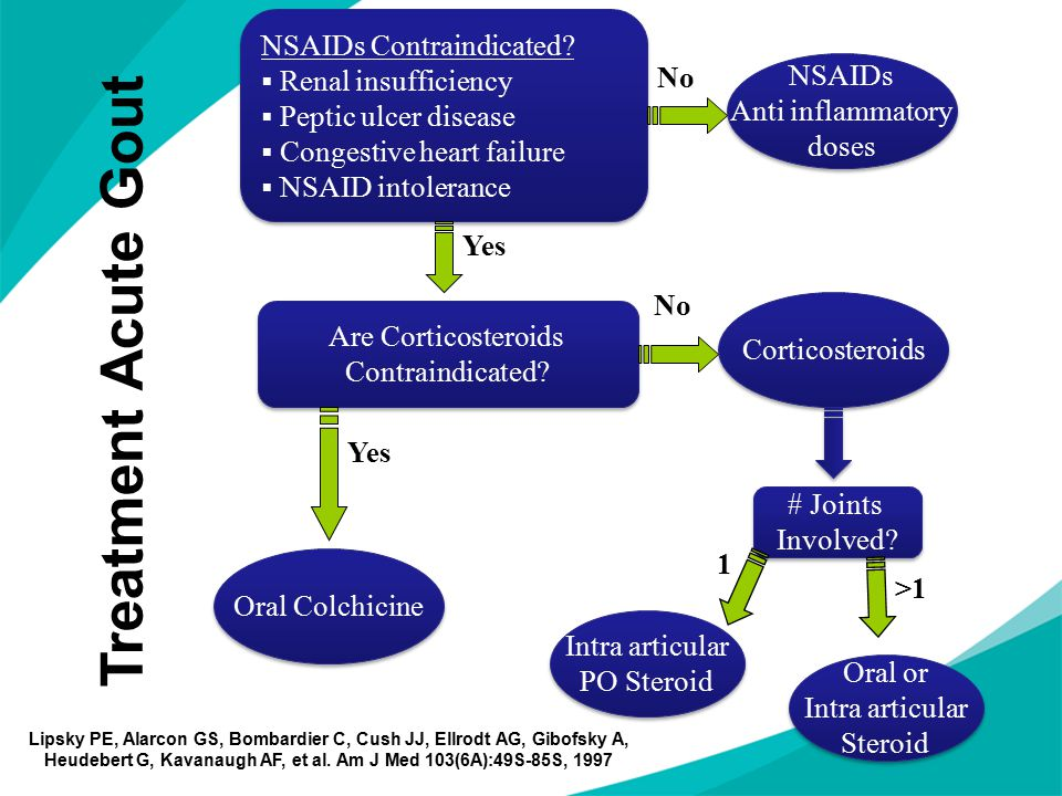 Treatment Acute Gout NSAIDs Contraindicated Renal insufficiency