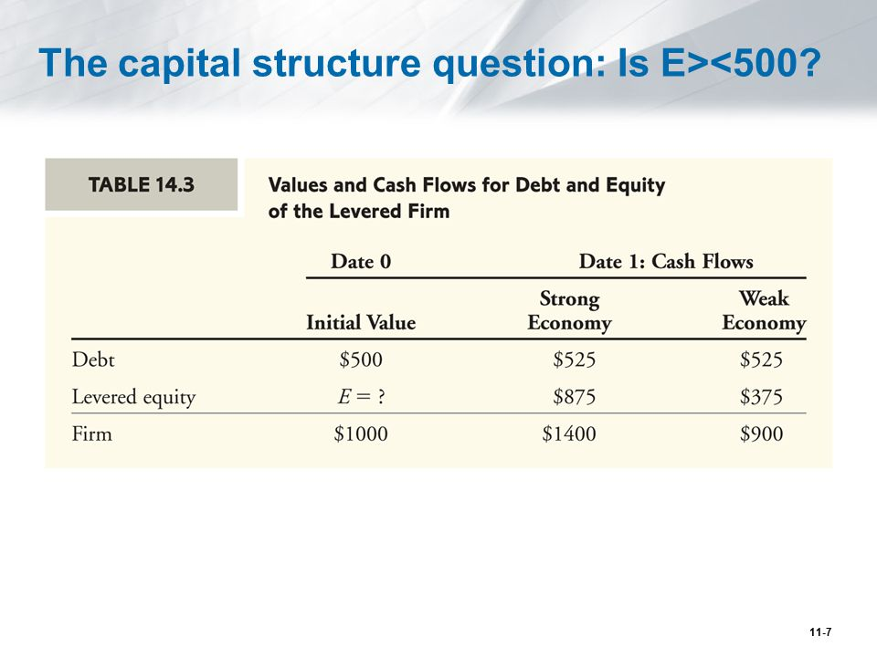The capital structure question: Is E><500