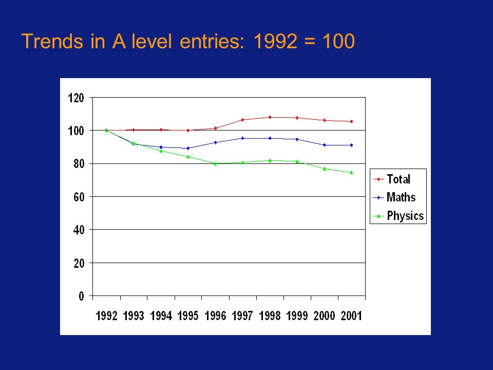 Trends in A level entries: 1992 = 100