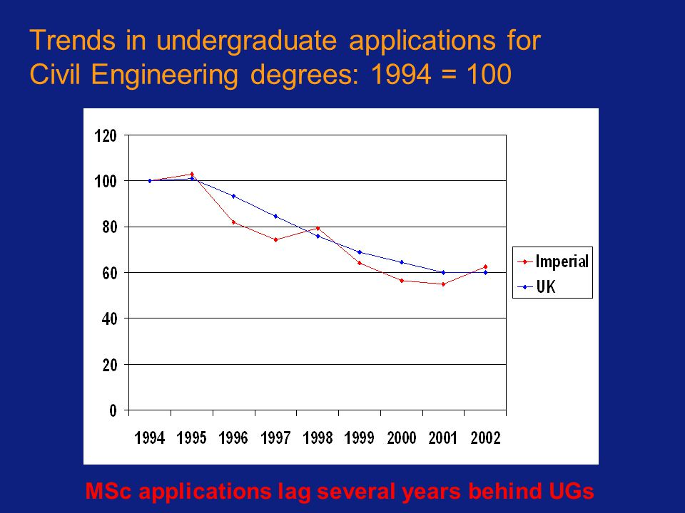 MSc applications lag several years behind UGs