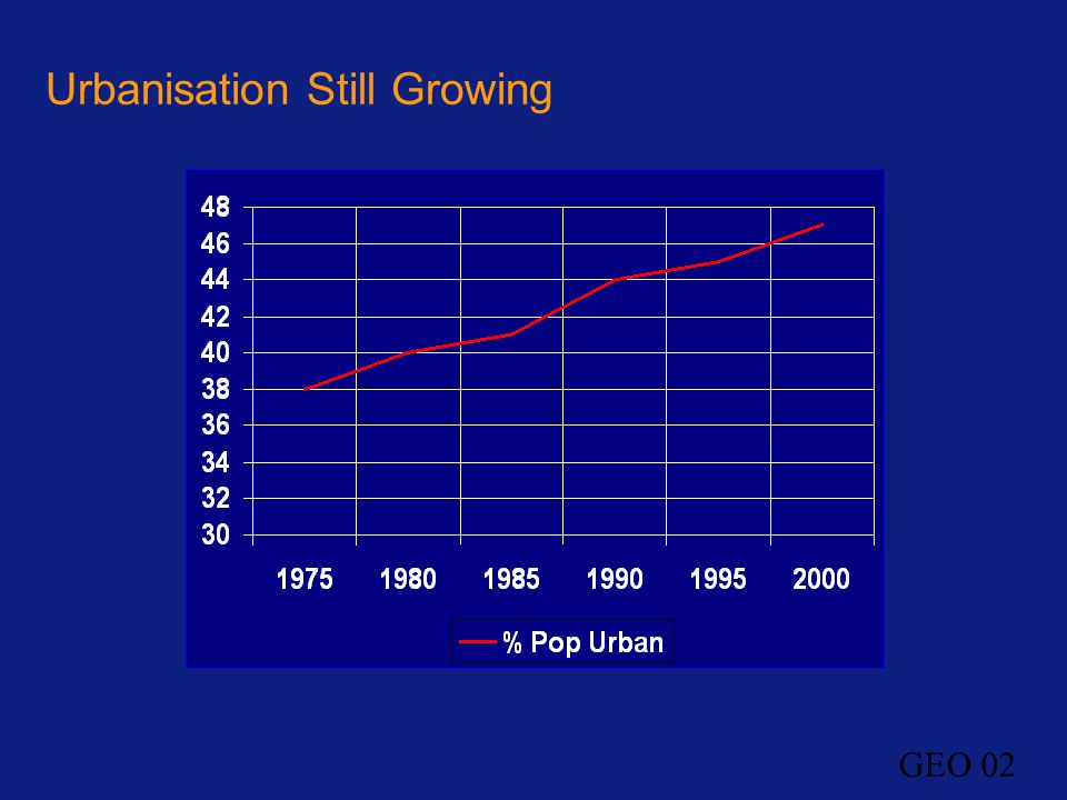 Urbanisation Still Growing