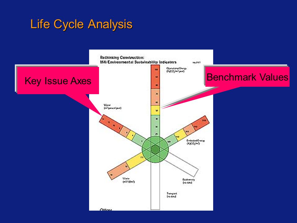 Life Cycle Analysis Key Issue Axes Benchmark Values