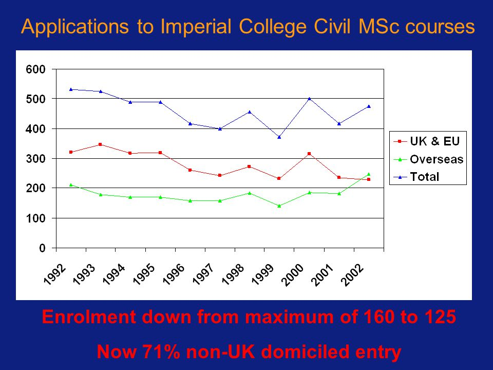 Applications to Imperial College Civil MSc courses