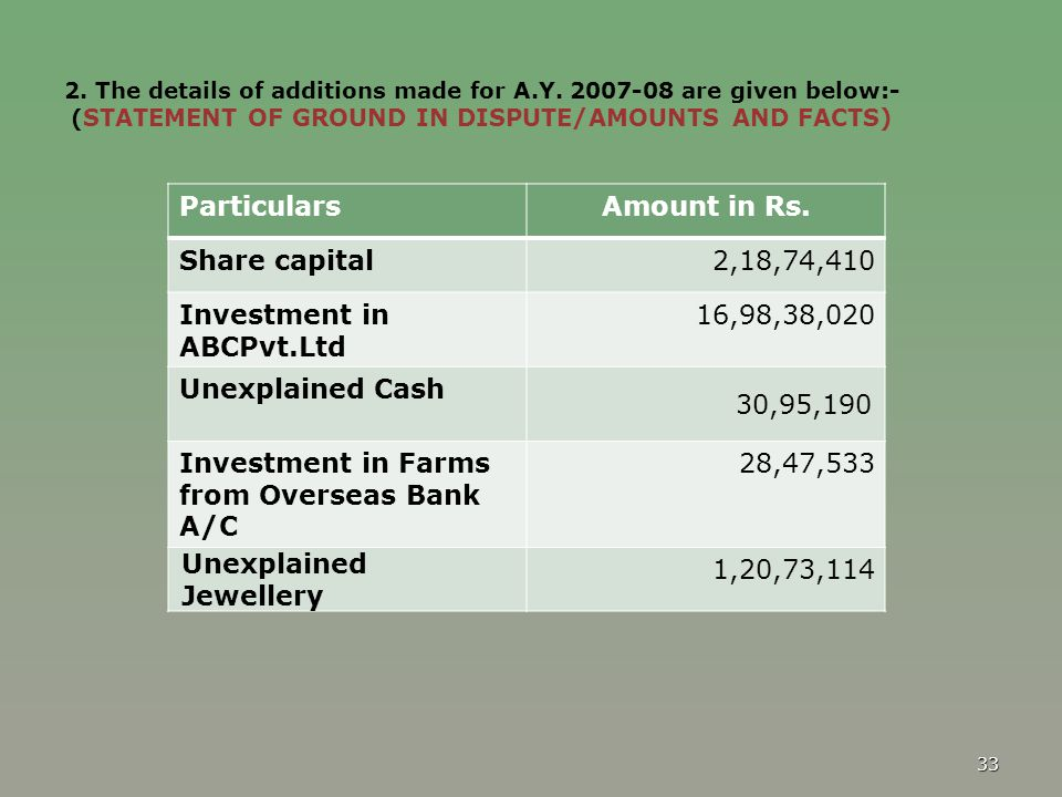 Investment in ABCPvt.Ltd 16,98,38,020 Unexplained Cash 30,95,190