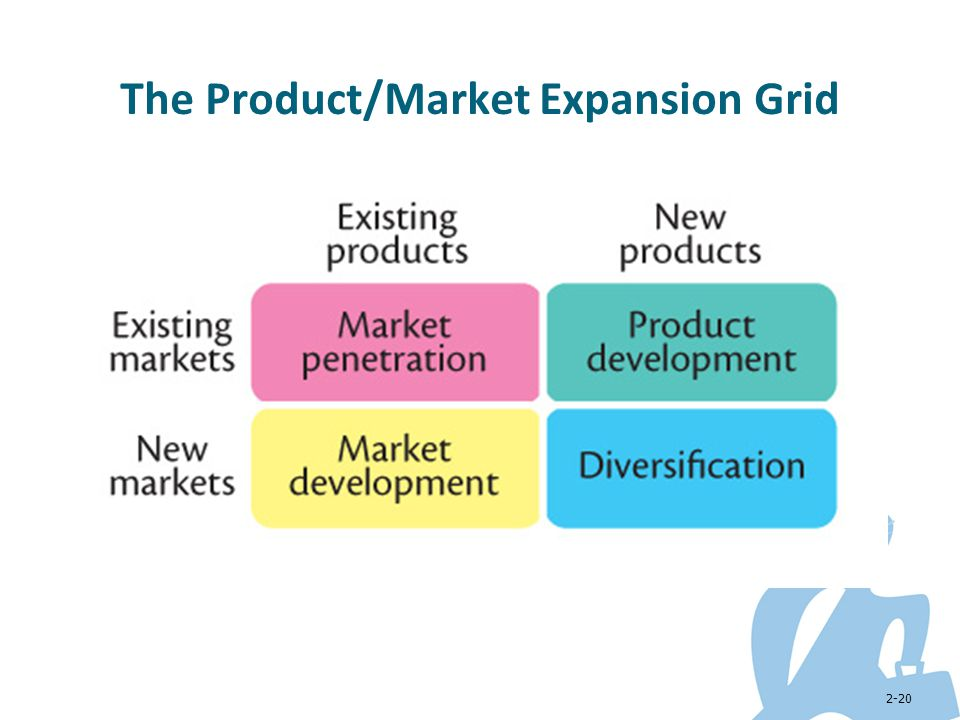 The Product/Market Expansion Grid