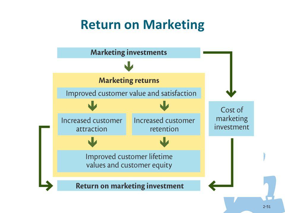 Return on Marketing
