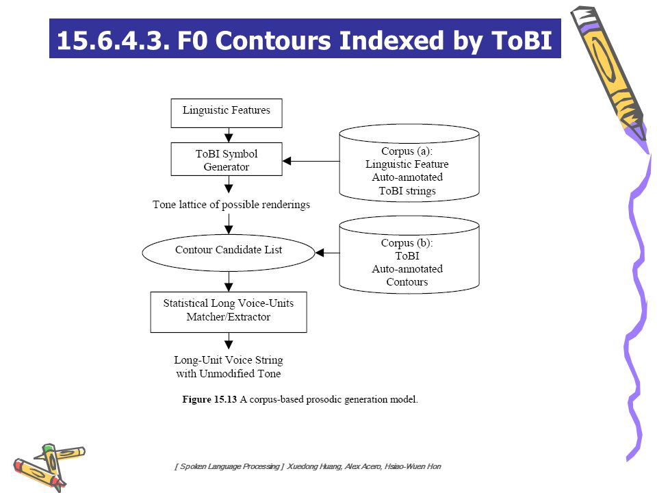 15.6.4.3. F0 Contours Indexed by ToBI
