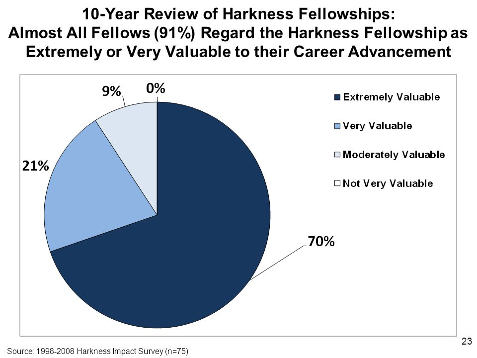 10-Year Review of Harkness Fellowships: Almost All Fellows (91%) Regard the Harkness Fellowship as Extremely or Very Valuable to their Career Advancement