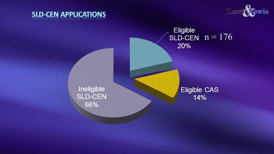 SLD-CEN Applications n = 176