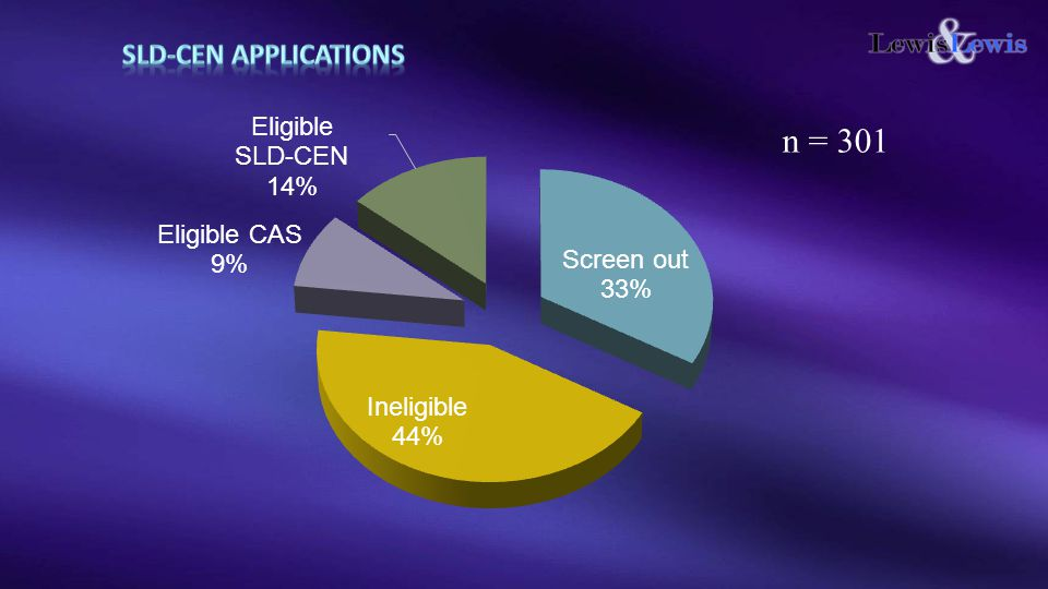 SLD-CEN Applications n = 301