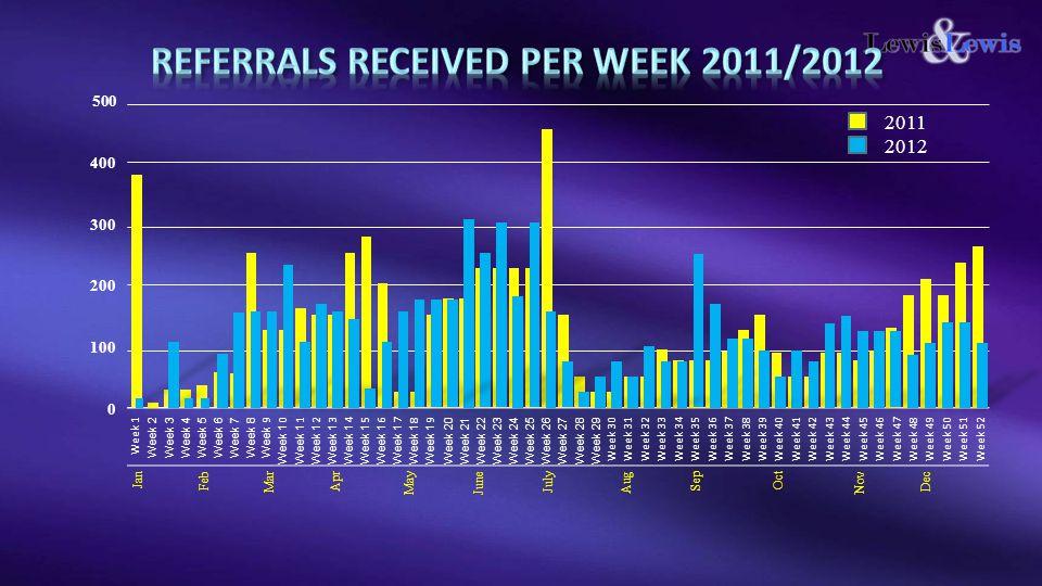 Referrals received per week 2011/2012