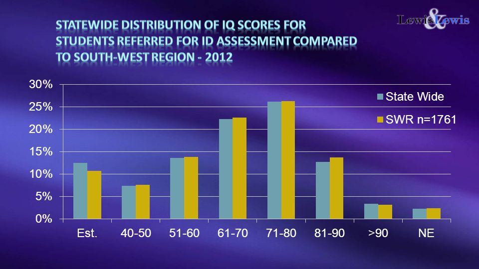 STATEWIDE Distribution of IQ scores for students referred for ID assessment Compared to South-west Region - 2012