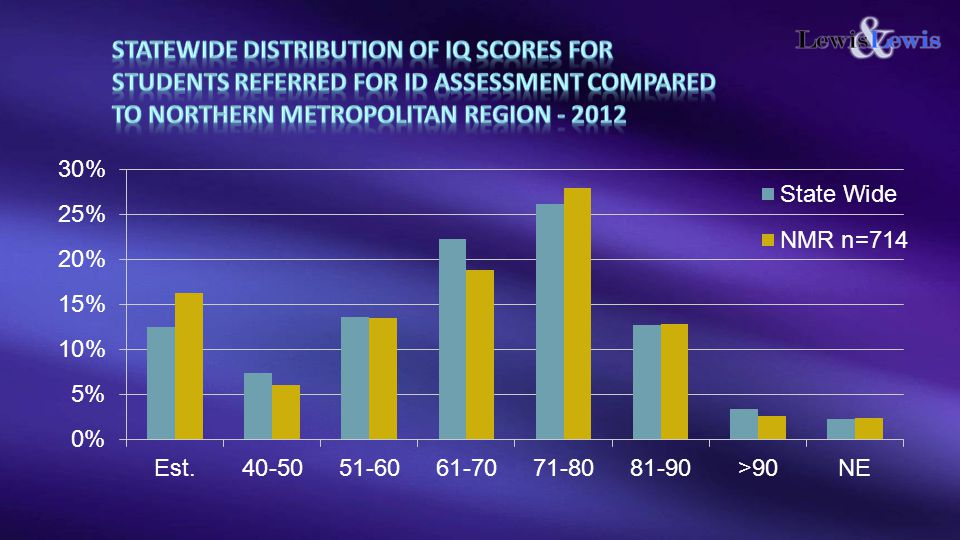 STATEWIDE Distribution of IQ scores for students referred for ID assessment Compared to Northern Metropolitan Region - 2012