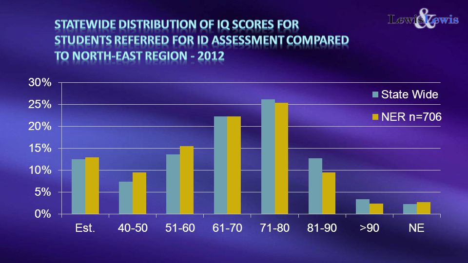 STATEWIDE Distribution of IQ scores for students referred for ID assessment Compared to North-East Region - 2012
