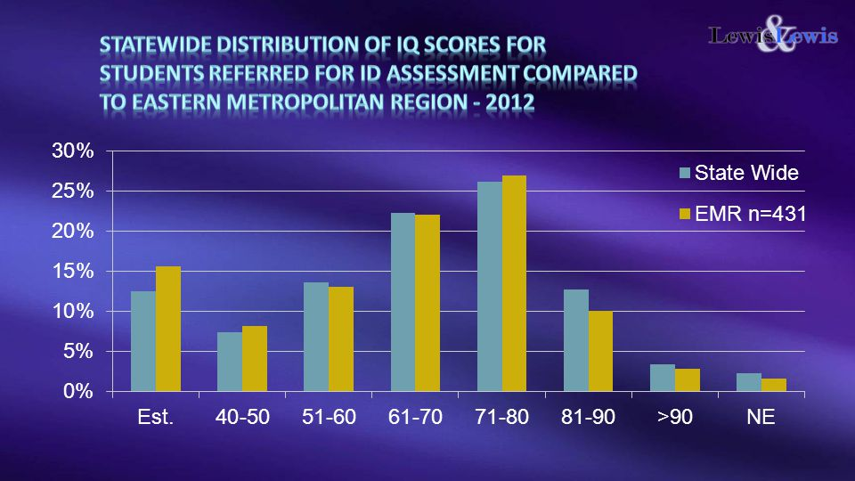 STATEWIDE Distribution of IQ scores for students referred for ID assessment Compared to eastern Metropolitan Region - 2012