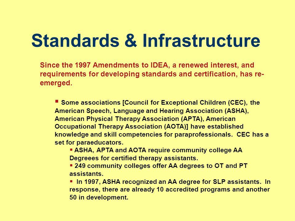 Standards & Infrastructure