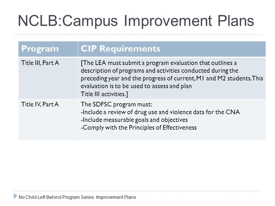 NCLB:Campus Improvement Plans