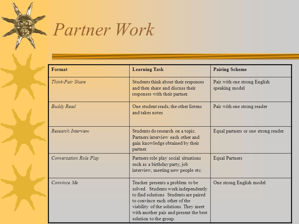 Partner Work Format Learning Task Pairing Scheme Think-Pair Share