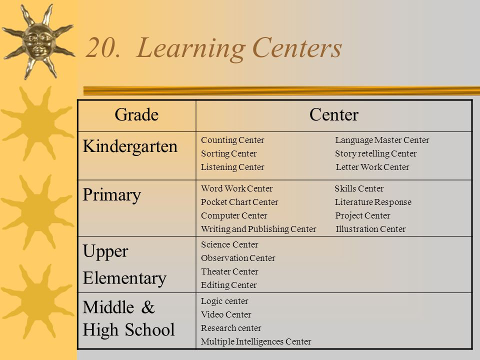 20. Learning Centers Grade Center Kindergarten Primary Upper
