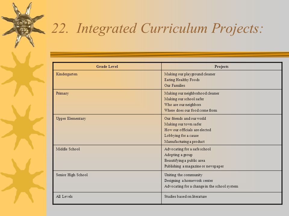 22. Integrated Curriculum Projects: