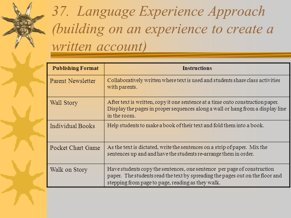 37. Language Experience Approach (building on an experience to create a written account)