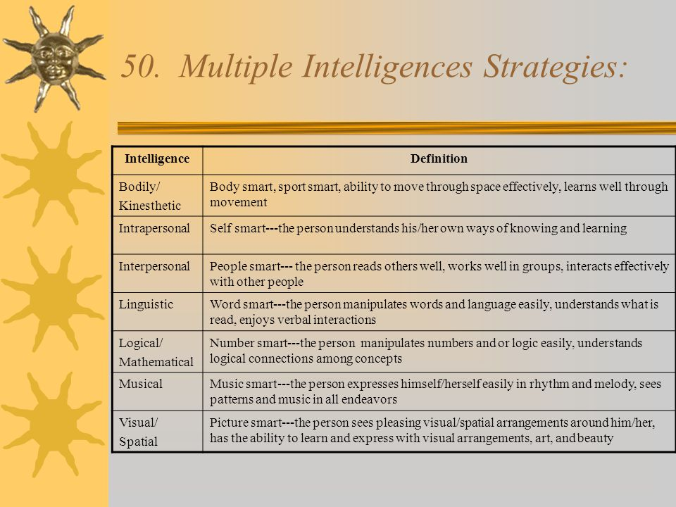 50. Multiple Intelligences Strategies: