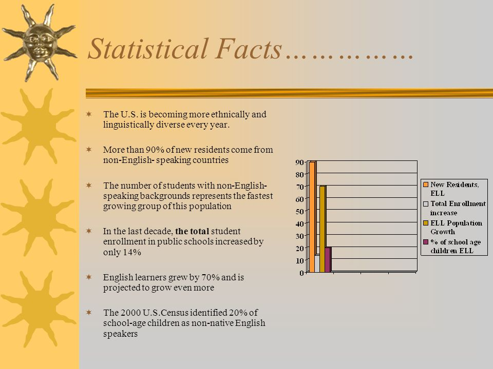 Statistical Facts……………