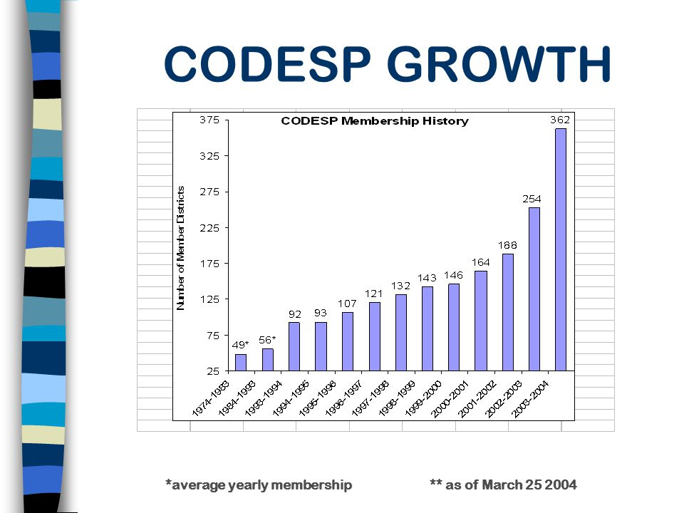 *average yearly membership ** as of March 25 2004