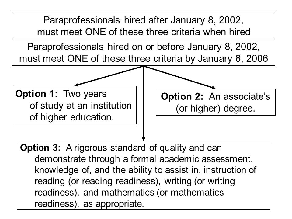 Option 2: An associate's (or higher) degree.