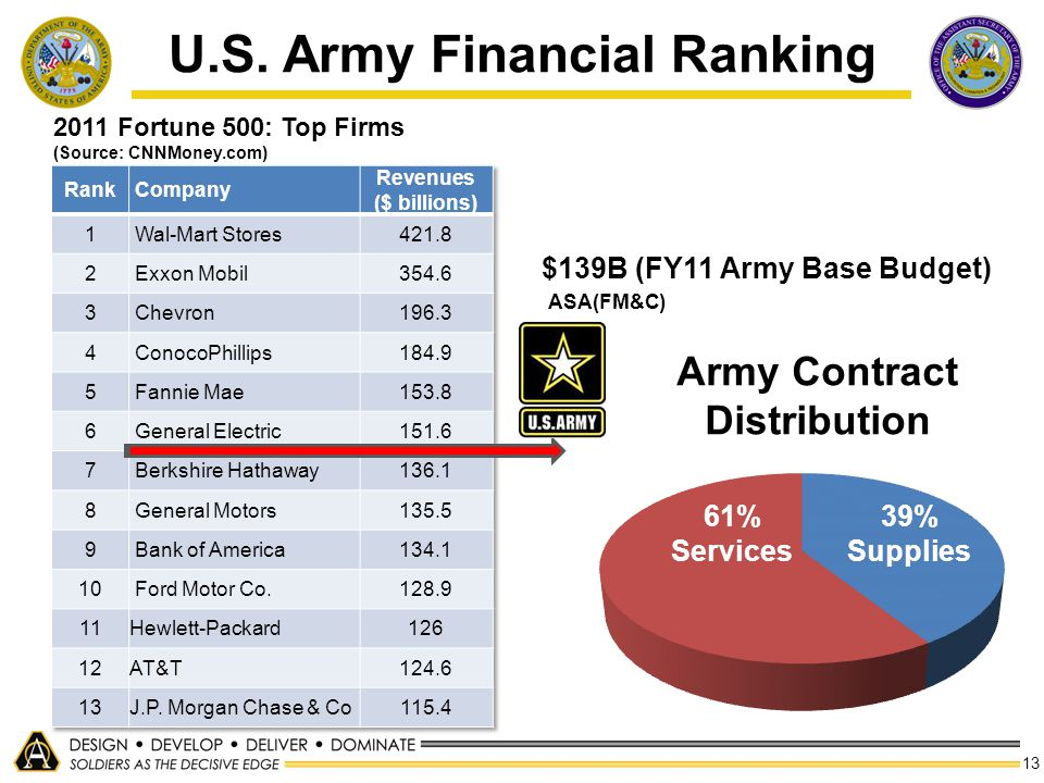 U.S. Army Financial Ranking