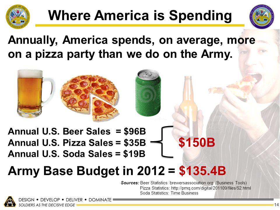 Where America is Spending