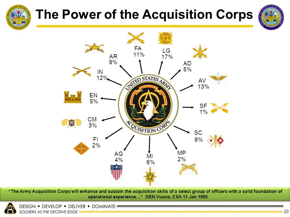 The Power of the Acquisition Corps