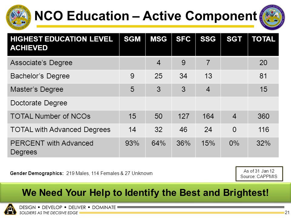 NCO Education – Active Component