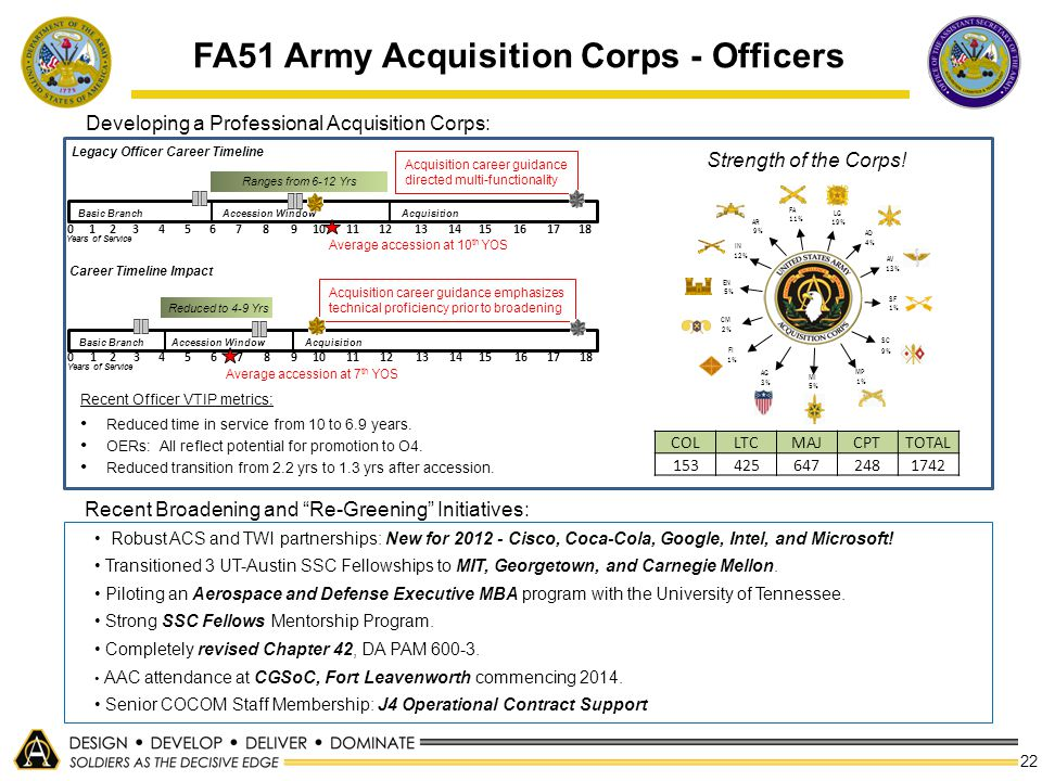FA51 Army Acquisition Corps - Officers