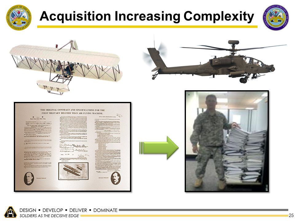 Acquisition Increasing Complexity