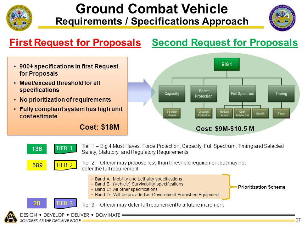 Ground Combat Vehicle Requirements / Specifications Approach