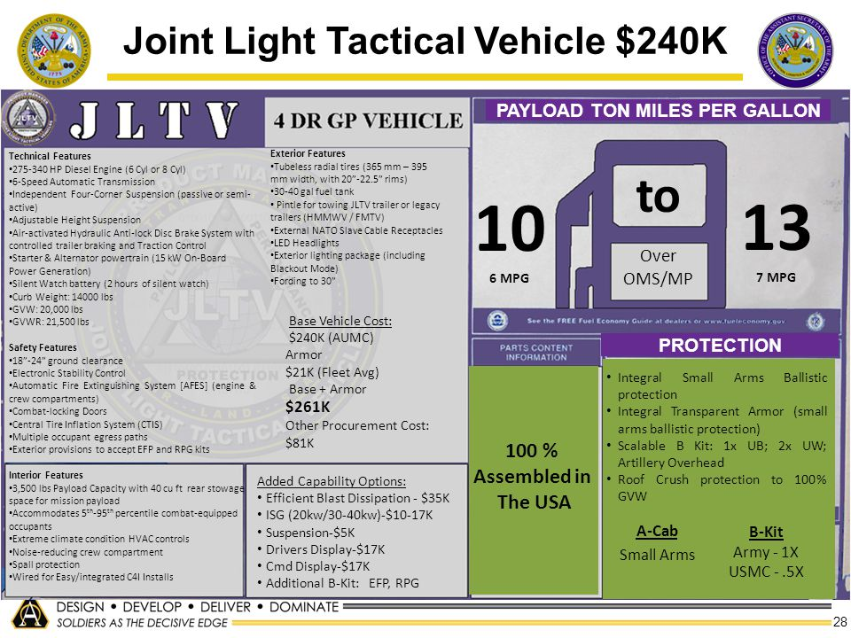Joint Light Tactical Vehicle $240K