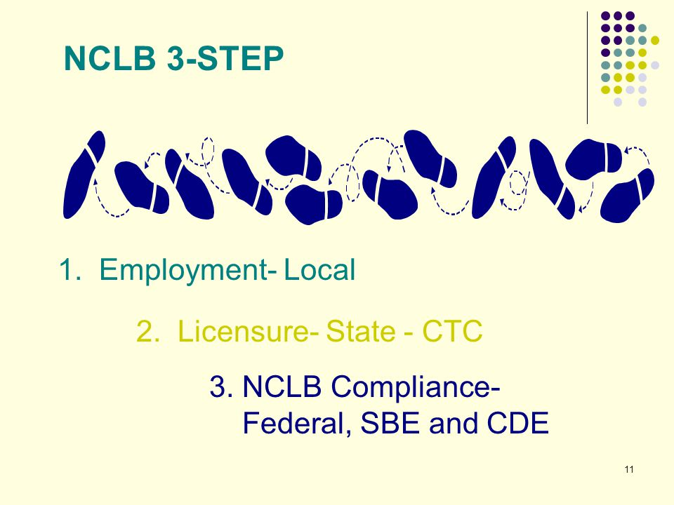 NCLB 3-STEP 1. Employment- Local 2. Licensure- State - CTC