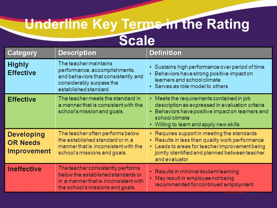 Underline Key Terms in the Rating Scale