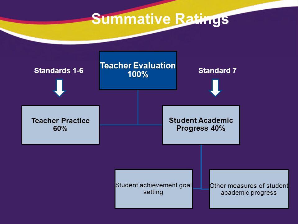 Student Academic Progress 40%
