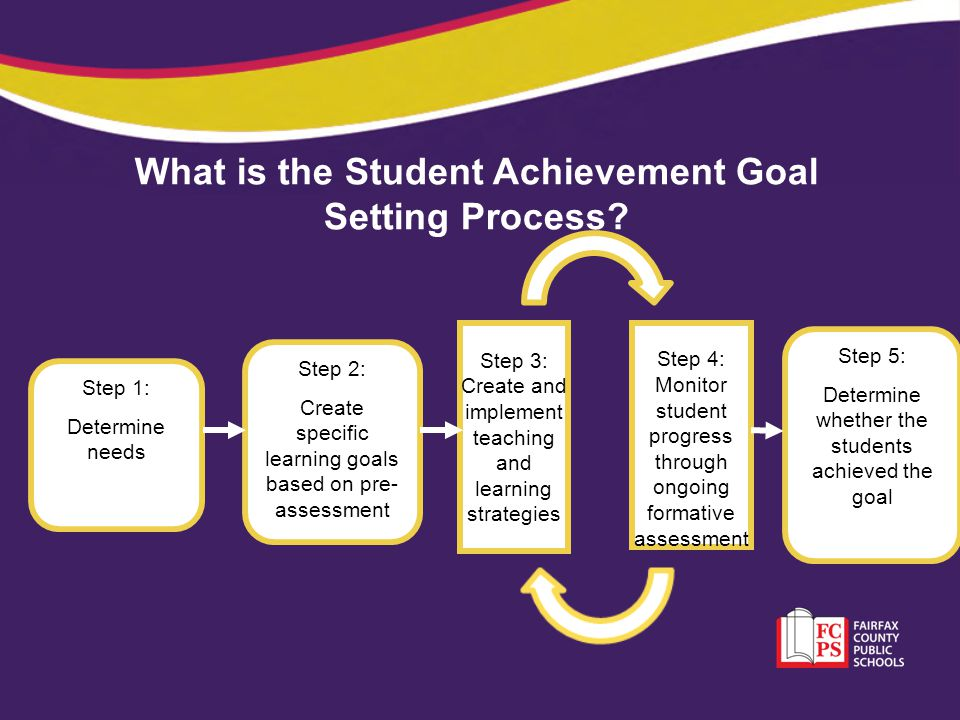 What is the Student Achievement Goal Setting Process
