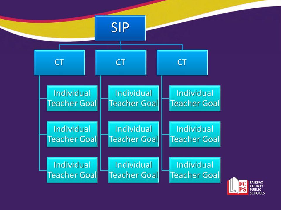 Individual Teacher Goal