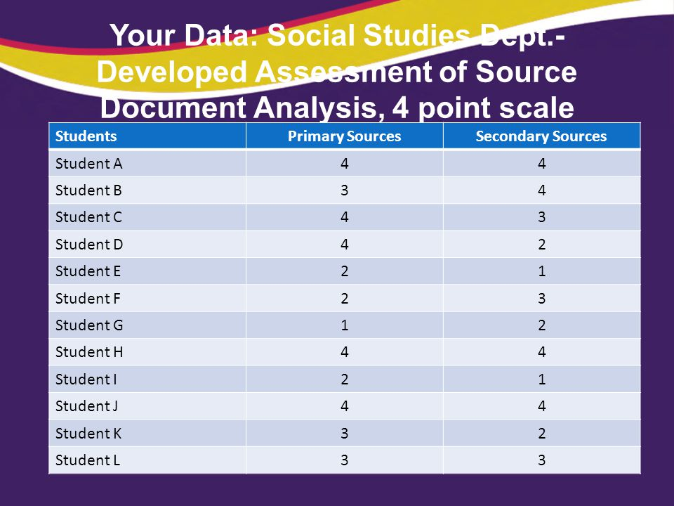 Your Data: Social Studies Dept