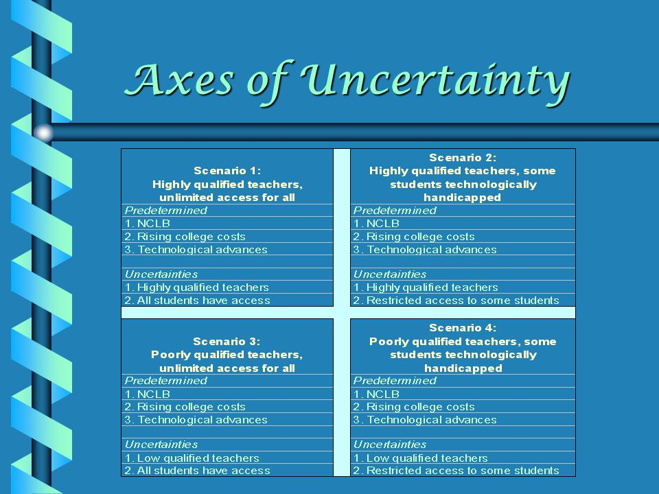 Axes of Uncertainty