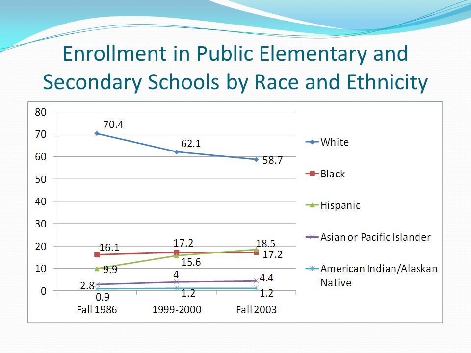 Enrollment in Public Elementary and Secondary Schools by Race and Ethnicity
