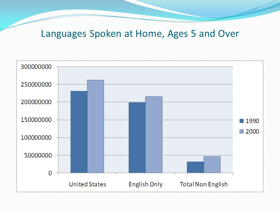 Languages Spoken at Home, Ages 5 and Over