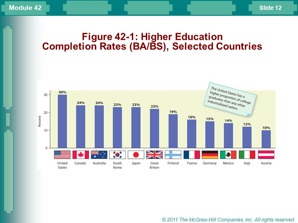 Module 42 Figure 42-1: Higher Education Completion Rates (BA/BS), Selected Countries