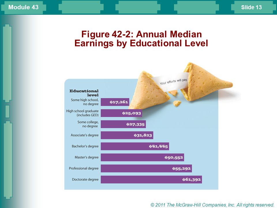 Figure 42-2: Annual Median Earnings by Educational Level