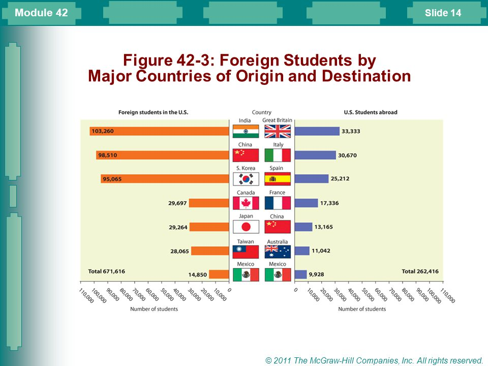 Module 42 Figure 42-3: Foreign Students by Major Countries of Origin and Destination