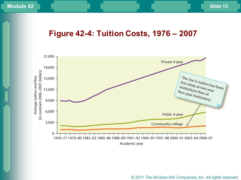 Figure 42-4: Tuition Costs, 1976 – 2007
